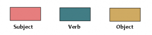 colours for subject-verb-object